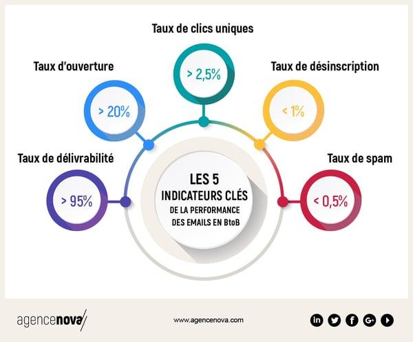 Agence-Nova-Campagnes-Emailing