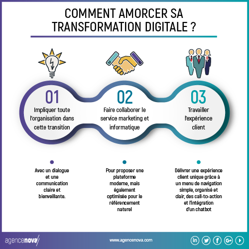 Agence-Nova-infographie-transformation-digitale-01