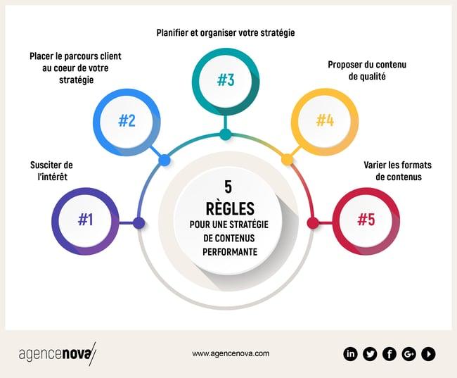 Agence-Nova-redaction-contenus-infographie1
