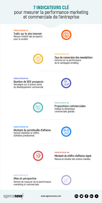 Agence_Nova_7_indicateurs_cle_mesure_performance_marketing_commerciale-2