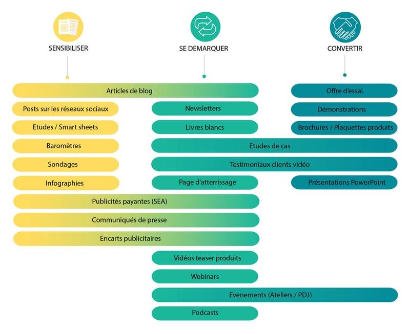 Agence Nova Developpement Commercial Contenus outils d'aide à la vente