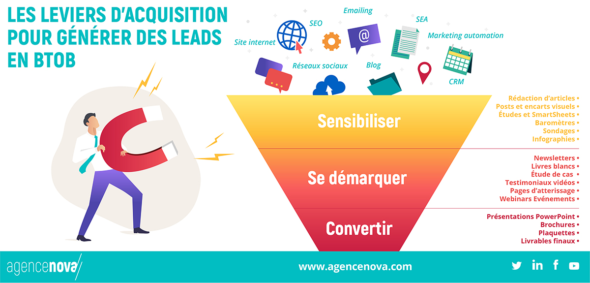 INFOGRAPHIE-ARTICLE-AVRIL-AGENCE_NOVA