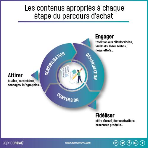 infographie-redaction-de-contenus-agence-nova-01